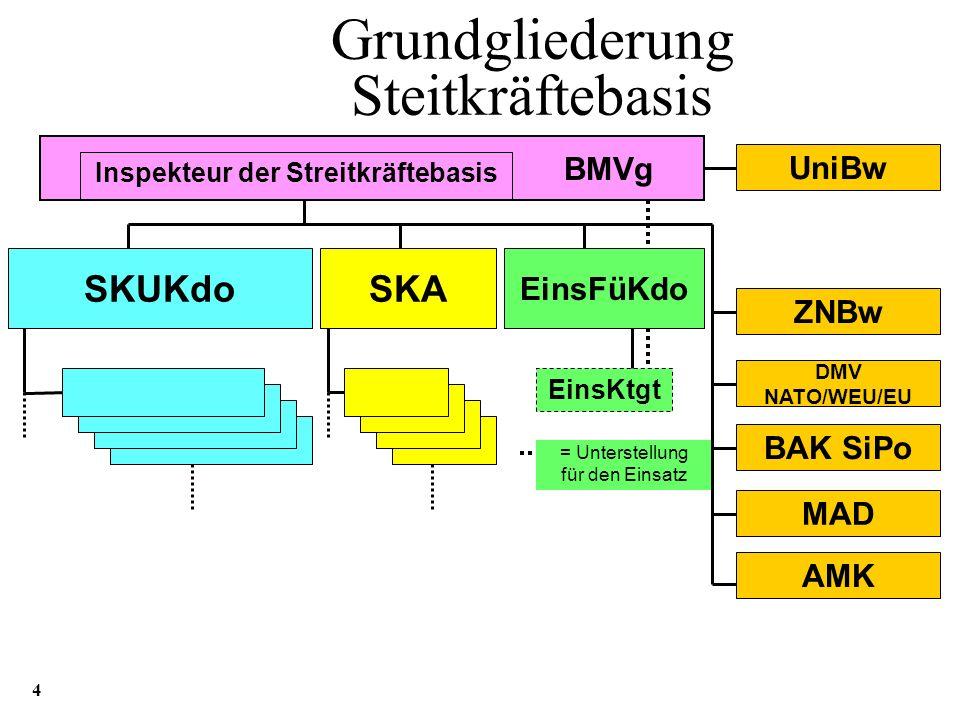 Aufteilung Soldaten auf die Aufgabenbereiche im F in der SKB * FJg, OpInfo, GeoInfoW, DtA NATO Führung 13% Militärisches Nachrichtenwesen 17% Ausbildu