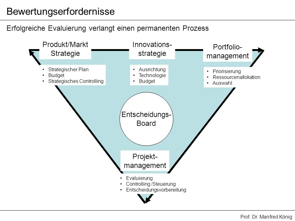 Prof. Dr. Manfred König Erfolgreiche Evaluierung verlangt einen permanenten Prozess Produkt/Markt Strategie Strategischer Plan Budget Strategisches Co