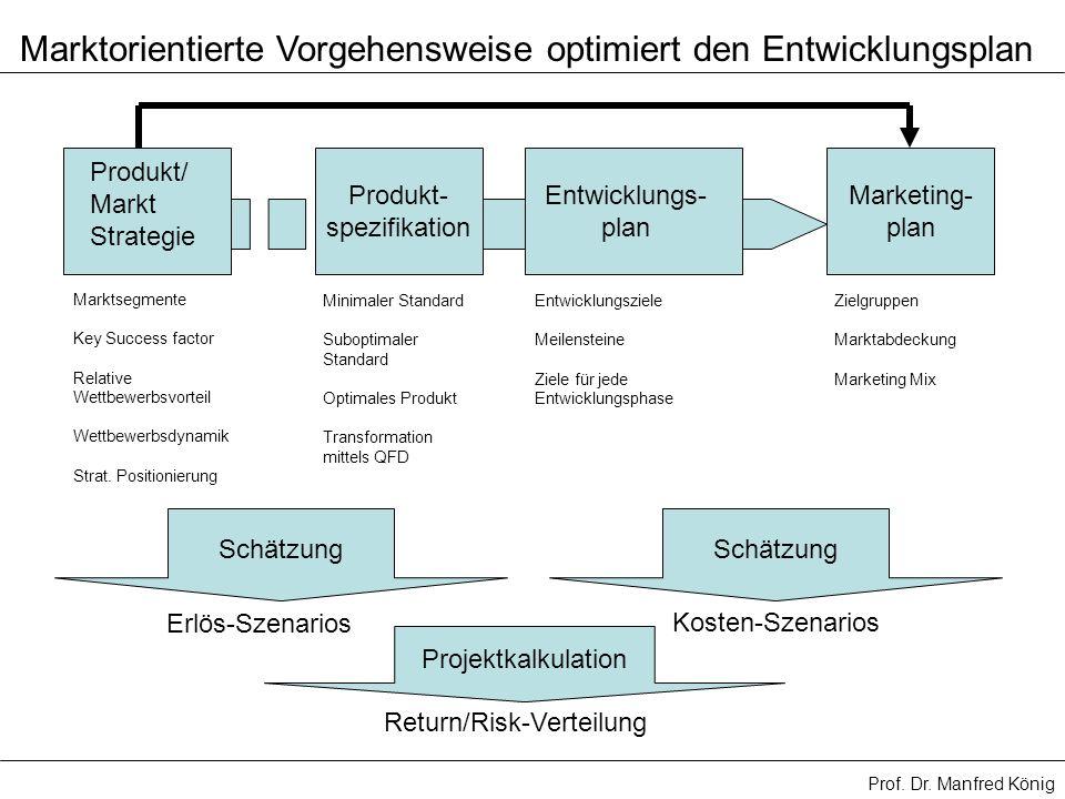 Prof. Dr. Manfred König Marktorientierte Vorgehensweise optimiert den Entwicklungsplan Produkt/ Markt Strategie Produkt- spezifikation Entwicklungs- p