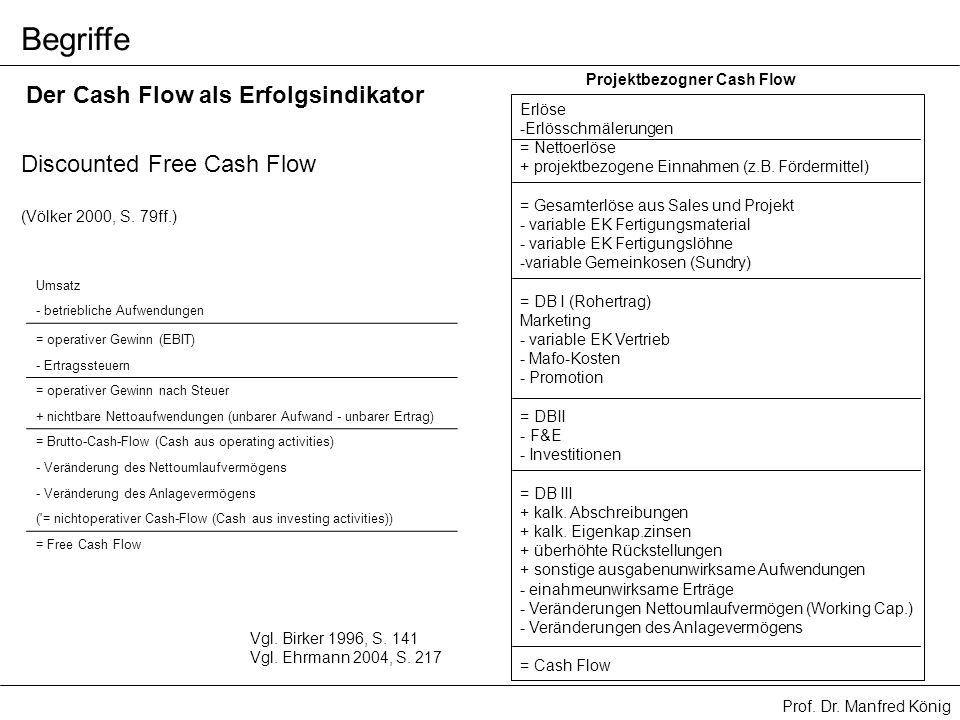 Prof. Dr. Manfred König Begriffe Discounted Free Cash Flow (Völker 2000, S. 79ff.) Umsatz - betriebliche Aufwendungen = operativer Gewinn (EBIT) - Ert