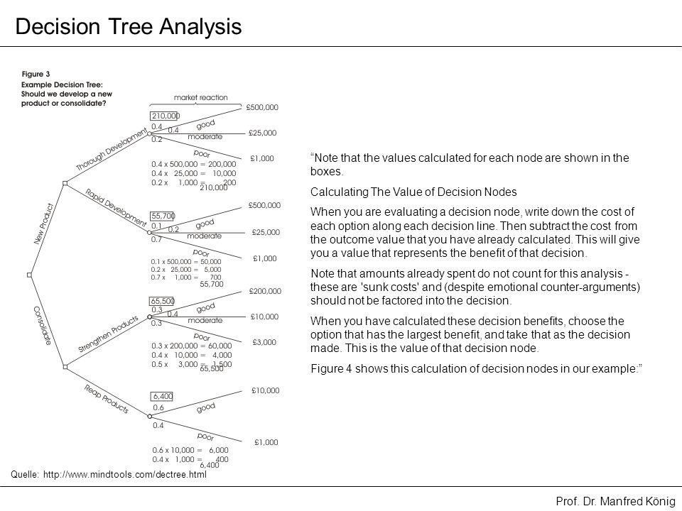 Prof. Dr. Manfred König Decision Tree Analysis Note that the values calculated for each node are shown in the boxes. Calculating The Value of Decision