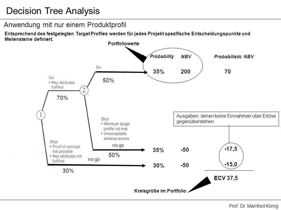 Prof. Dr. Manfred König Decision Tree Analysis 70% 50% 30% 50% Probability 35% 30% NBV 200 -50 Probabilistic NBV -50 70 -17,5 -15,0 Anwendung mit nur
