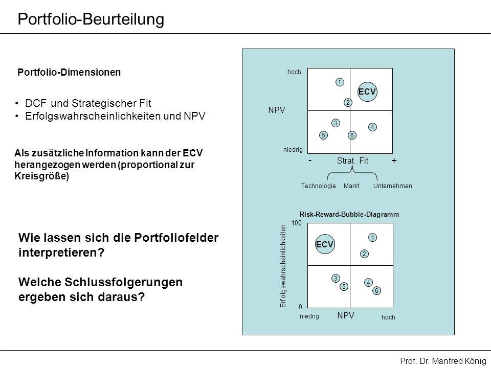 Prof. Dr. Manfred König Portfolio-Beurteilung DCF und Strategischer Fit Erfolgswahrscheinlichkeiten und NPV Portfolio-Dimensionen Strat. Fit - + NPV n