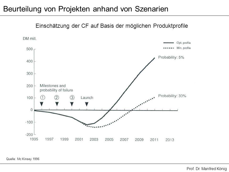 Prof. Dr. Manfred König Beurteilung von Projekten anhand von Szenarien Einschätzung der CF auf Basis der möglichen Produktprofile Quelle: Mc Kinsey 19