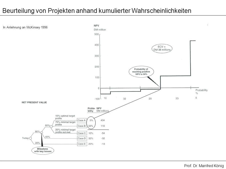 Prof. Dr. Manfred König Beurteilung von Projekten anhand kumulierter Wahrscheinlichkeiten In Anlehnung an McKinsey 1996