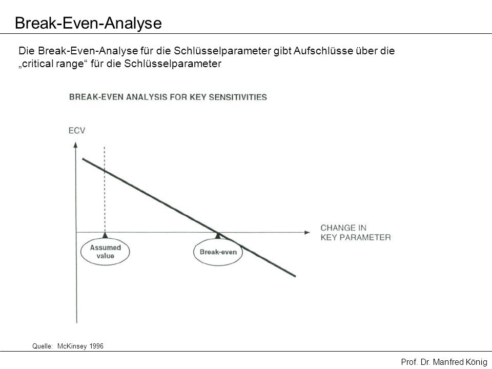 Prof. Dr. Manfred König Die Break-Even-Analyse für die Schlüsselparameter gibt Aufschlüsse über die critical range für die Schlüsselparameter Break-Ev