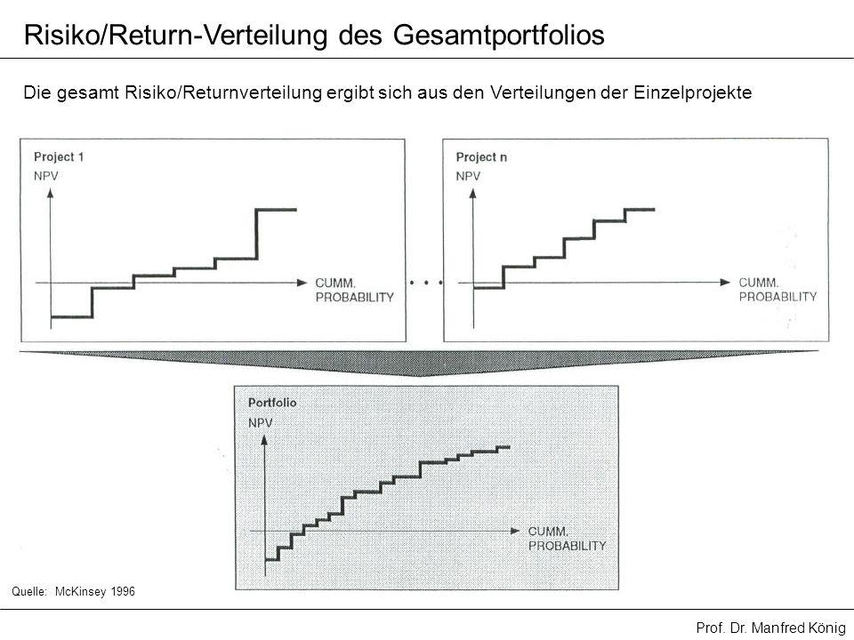 Prof. Dr. Manfred König Risiko/Return-Verteilung des Gesamtportfolios Die gesamt Risiko/Returnverteilung ergibt sich aus den Verteilungen der Einzelpr