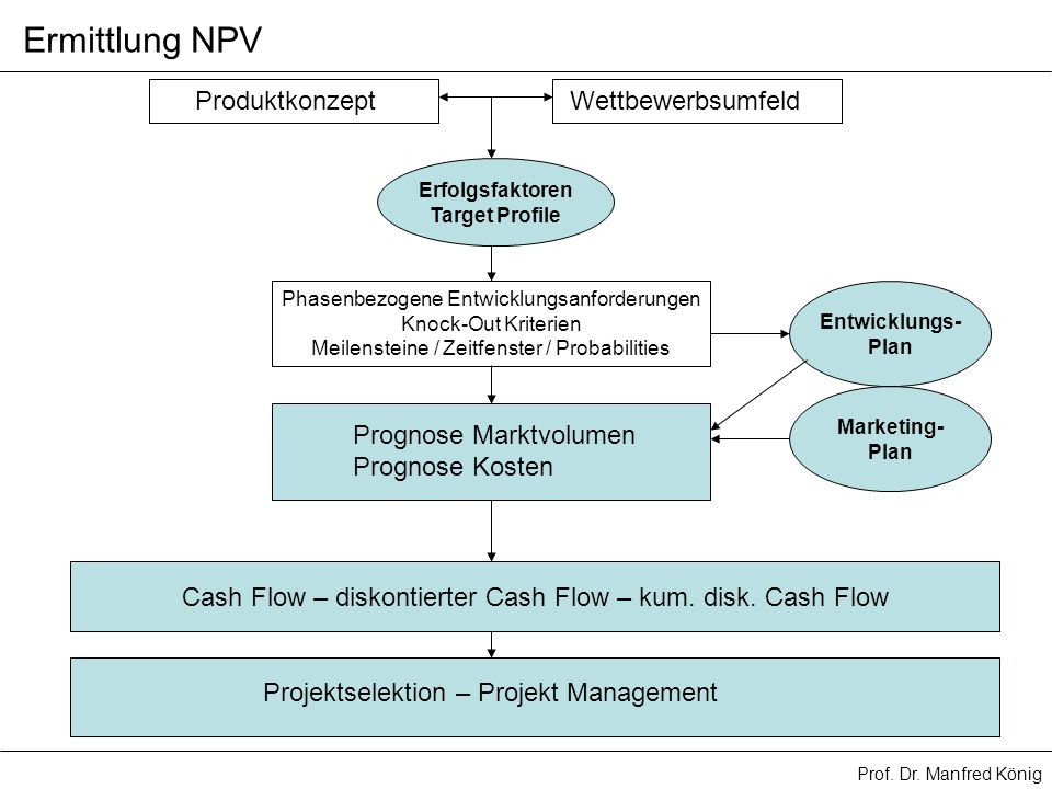 Prof. Dr. Manfred König Ermittlung NPV ProduktkonzeptWettbewerbsumfeld Erfolgsfaktoren Target Profile Phasenbezogene Entwicklungsanforderungen Knock-O