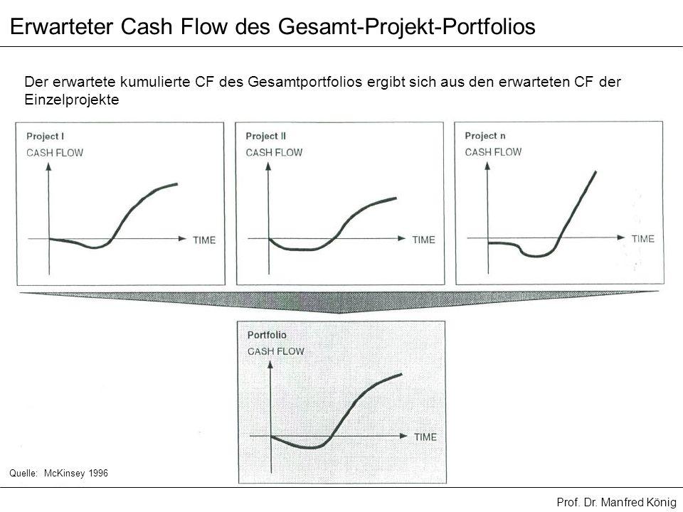 Prof. Dr. Manfred König Der erwartete kumulierte CF des Gesamtportfolios ergibt sich aus den erwarteten CF der Einzelprojekte Erwarteter Cash Flow des