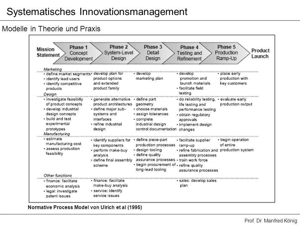 Prof. Dr. Manfred König Systematisches Innovationsmanagement Normative Process Model von Ulrich et al (1995) Modelle in Theorie und Praxis