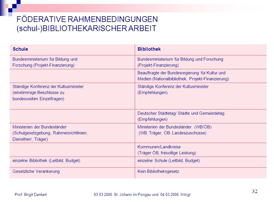 Prof. Birgit Dankert 03.03.2006 St. Johann im Pongau und 04.03.2006 Wörgl 32 FÖDERATIVE RAHMENBEDINGUNGEN (schul-)BIBLIOTHEKARISCHER ARBEIT SchuleBibl