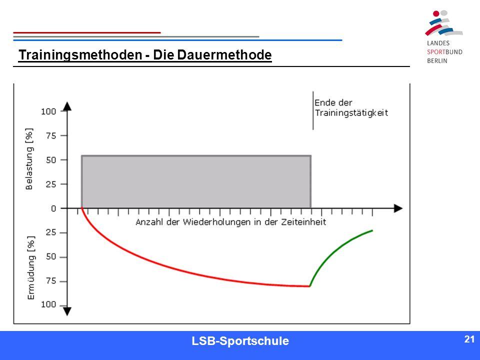 21 Referent LSB-Sportschule 21 Trainingsmethoden - Die Dauermethode