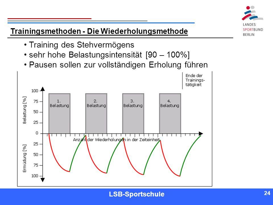 24 Referent LSB-Sportschule 24 Trainingsmethoden - Die Wiederholungsmethode Training des Stehvermögens sehr hohe Belastungsintensität [90 – 100%] Paus