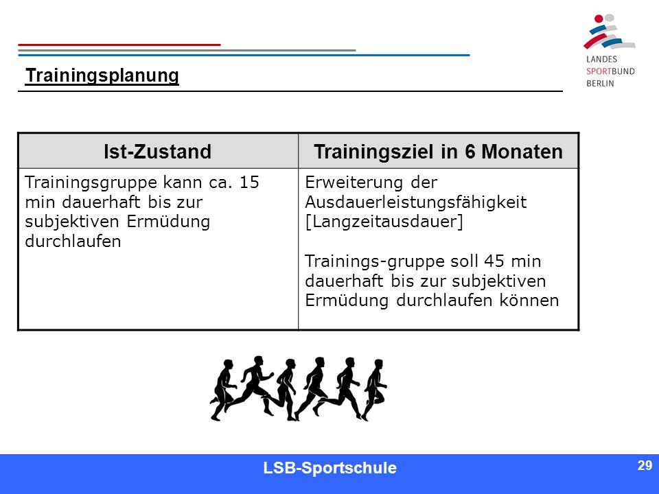 29 Referent LSB-Sportschule 29 Trainingsplanung Ist-ZustandTrainingsziel in 6 Monaten Trainingsgruppe kann ca. 15 min dauerhaft bis zur subjektiven Er
