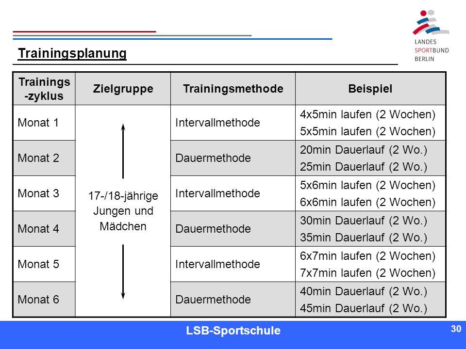 30 Referent LSB-Sportschule 30 Trainingsplanung Trainings -zyklus ZielgruppeTrainingsmethodeBeispiel Monat 1 17-/18-jährige Jungen und Mädchen Interva