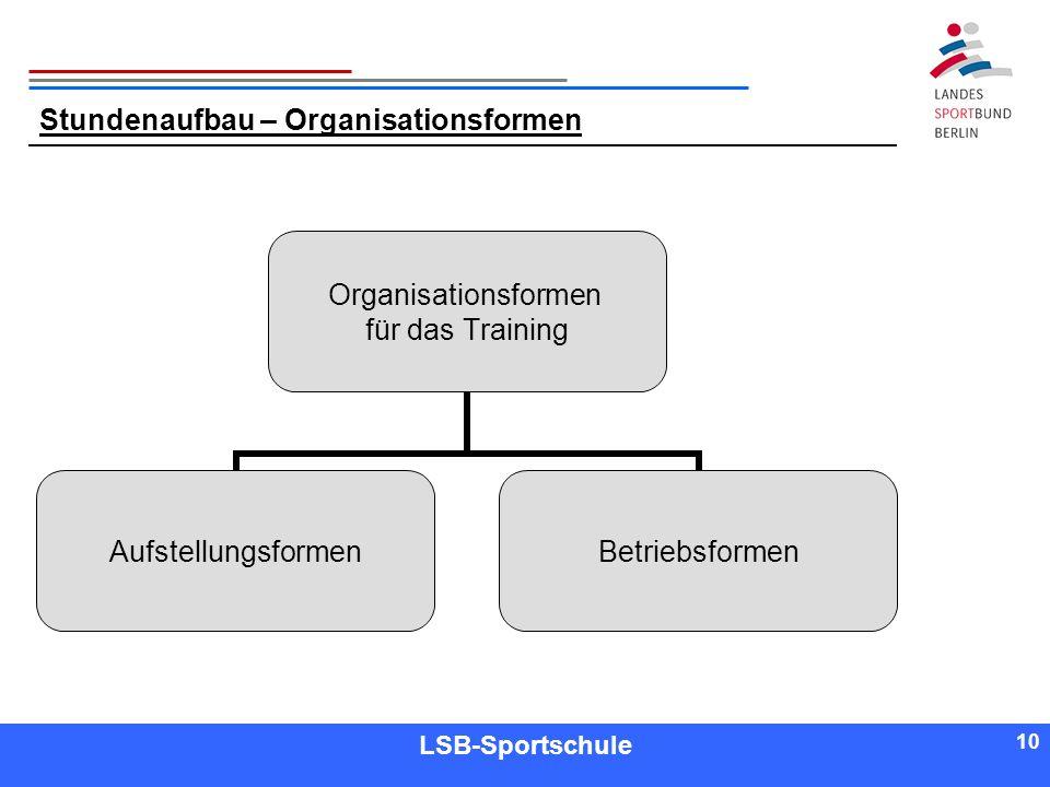 10 Referent LSB-Sportschule 10 Stundenaufbau – Organisationsformen Organisationsformen für das Training AufstellungsformenBetriebsformen