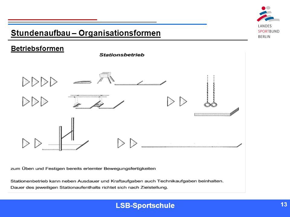 13 Referent LSB-Sportschule 13 Betriebsformen Stundenaufbau – Organisationsformen