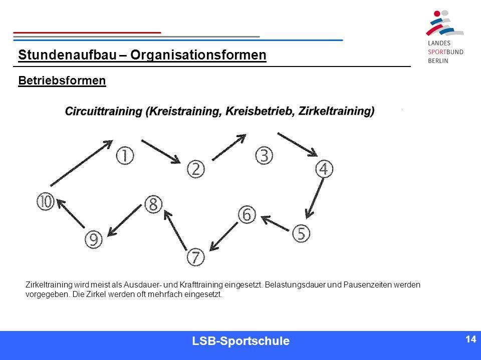 14 Referent LSB-Sportschule 14 Betriebsformen Stundenaufbau – Organisationsformen Zirkeltraining wird meist als Ausdauer- und Krafttraining eingesetzt