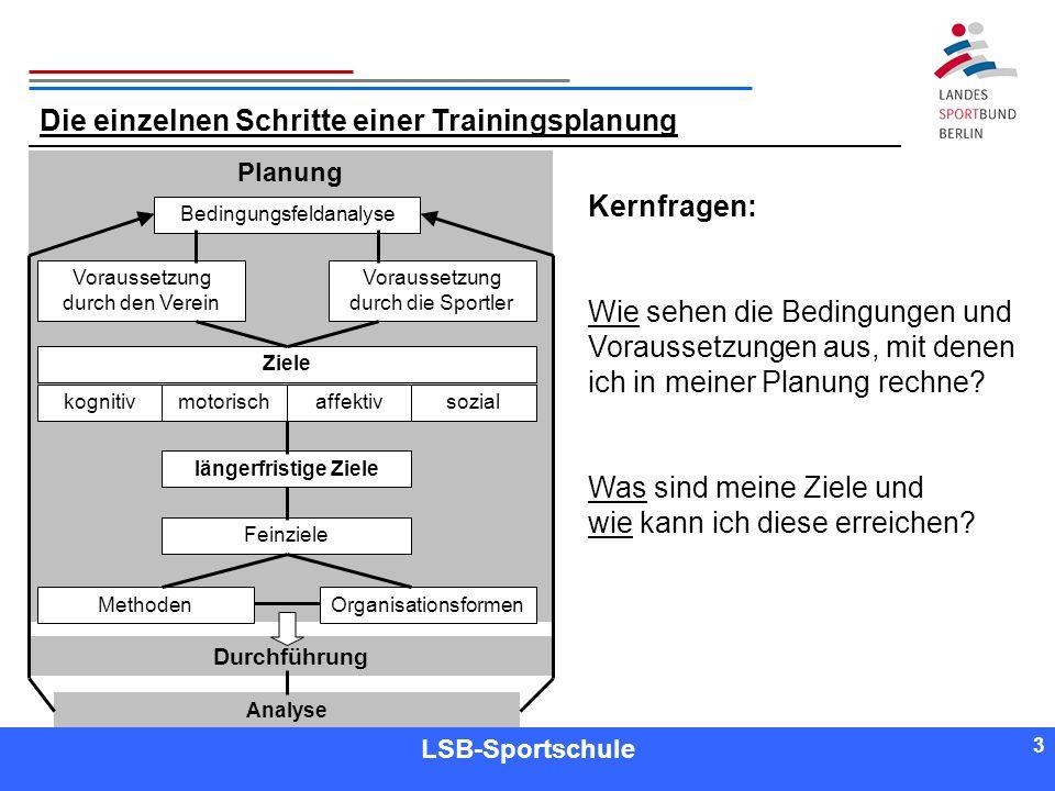 3 3 Referent LSB-Sportschule 3 Die einzelnen Schritte einer Trainingsplanung Kernfragen: Wie sehen die Bedingungen und Voraussetzungen aus, mit denen