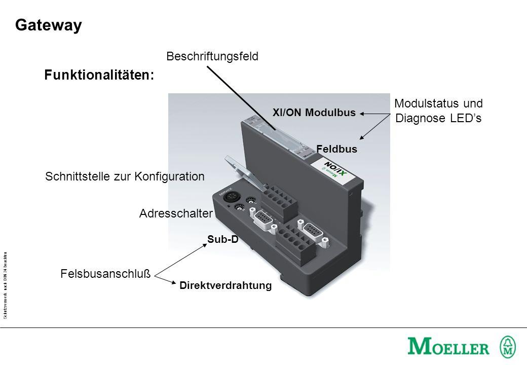 Schutzvermerk nach DIN 34 beachten Funktionalitäten: Felsbusanschluß Adresschalter Schnittstelle zur Konfiguration Modulstatus und Diagnose LEDs Besch