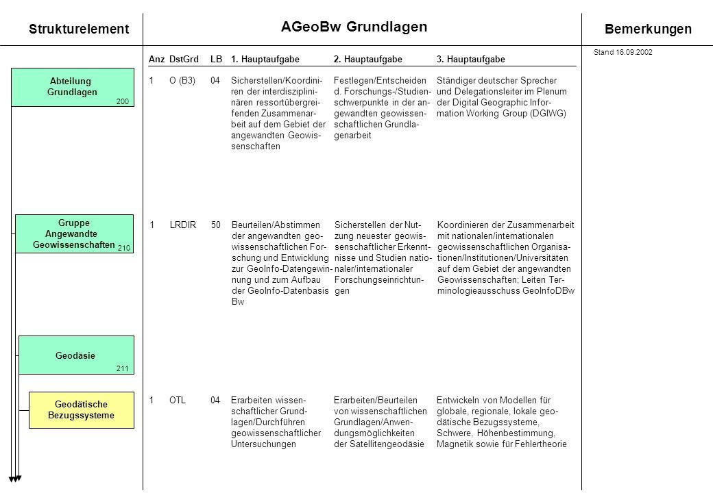 AGeoBw Grundlagen StrukturelementBemerkungen AnzDstGrdLB1. Hauptaufgabe 2. Hauptaufgabe3. Hauptaufgabe Abteilung Grundlagen 200 1O (B3)04Sicherstellen