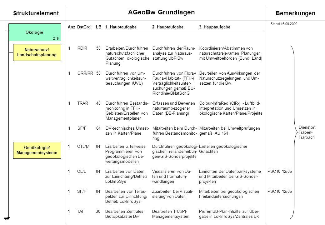 AGeoBw Grundlagen StrukturelementBemerkungen AnzDstGrdLB1. Hauptaufgabe 2. Hauptaufgabe3. Hauptaufgabe Ökologie Geoökologie/ Managementsysteme 1RDIR50