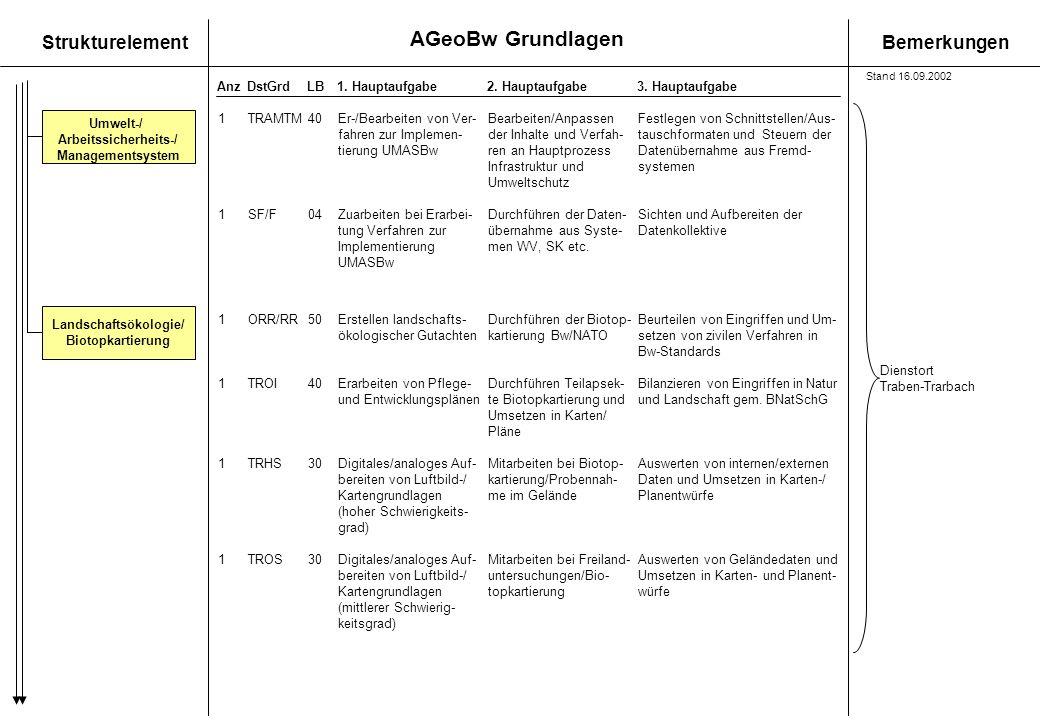 AGeoBw Grundlagen StrukturelementBemerkungen AnzDstGrdLB1. Hauptaufgabe 2. Hauptaufgabe3. Hauptaufgabe Landschaftsökologie/ Biotopkartierung Umwelt-/