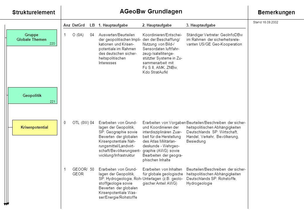 AGeoBw Grundlagen StrukturelementBemerkungen AnzDstGrdLB1. Hauptaufgabe 2. Hauptaufgabe3. Hauptaufgabe Krisenpotential 1O (0A)04Auswerten/Beurteilen K
