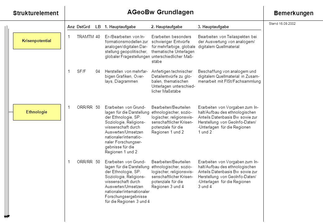 AGeoBw Grundlagen StrukturelementBemerkungen AnzDstGrdLB1. Hauptaufgabe 2. Hauptaufgabe3. Hauptaufgabe Krisenpotential 1TRAMTM40Er-/Bearbeiten von In-