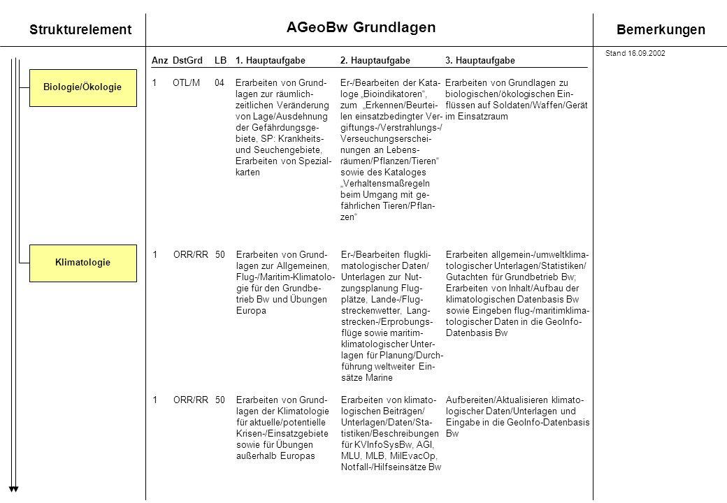 AGeoBw Grundlagen StrukturelementBemerkungen AnzDstGrdLB1. Hauptaufgabe 2. Hauptaufgabe3. Hauptaufgabe Biologie/Ökologie 1OTL/M04Erarbeiten von Grund-