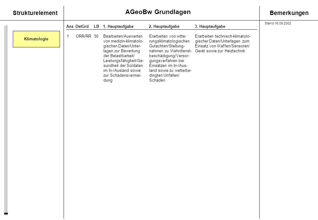 AGeoBw Grundlagen StrukturelementBemerkungen AnzDstGrdLB1. Hauptaufgabe 2. Hauptaufgabe3. Hauptaufgabe Klimatologie 1ORR/RR50Bearbeiten/AuswertenErarb