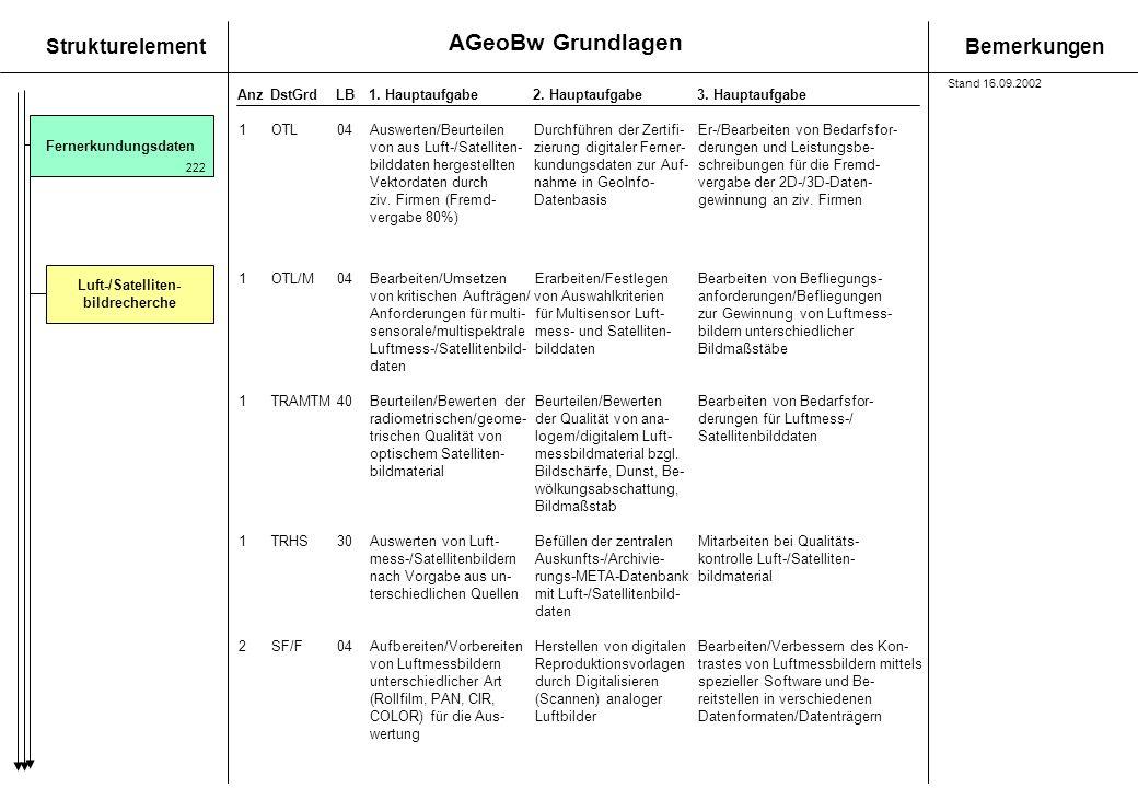 AGeoBw Grundlagen StrukturelementBemerkungen AnzDstGrdLB1. Hauptaufgabe 2. Hauptaufgabe3. Hauptaufgabe Fernerkundungsdaten Luft-/Satelliten- bildreche
