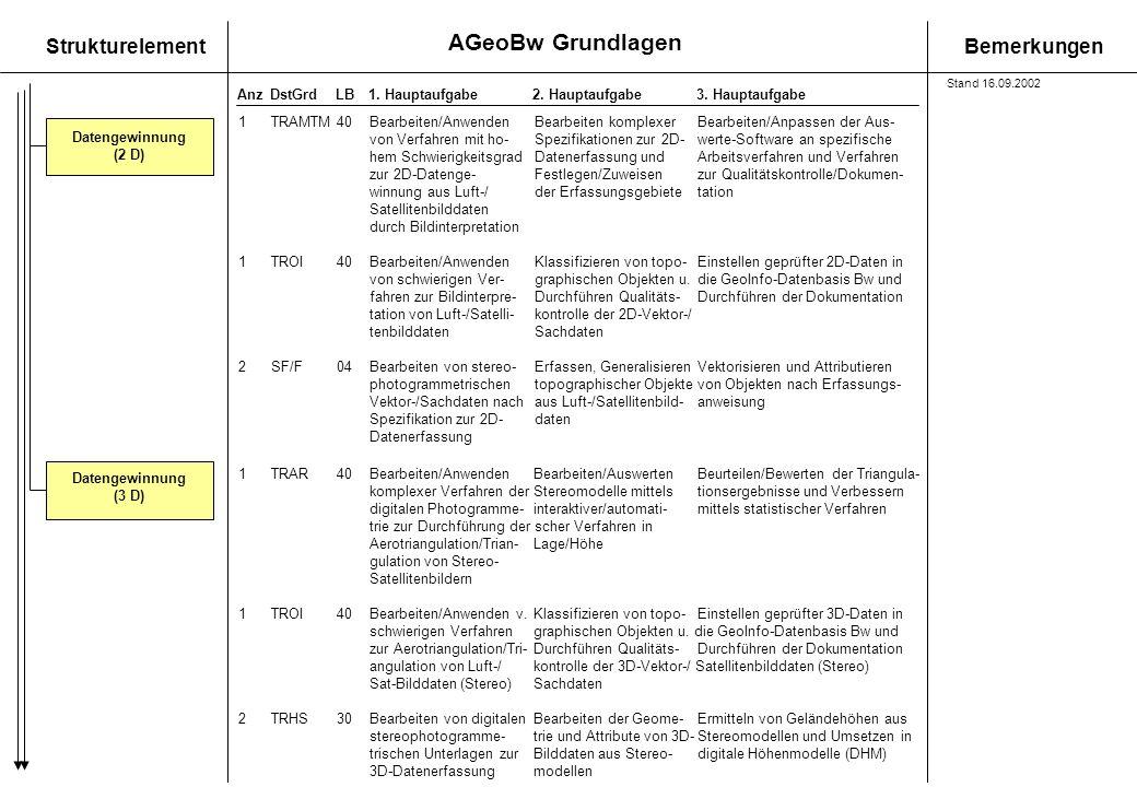 AGeoBw Grundlagen StrukturelementBemerkungen AnzDstGrdLB1. Hauptaufgabe 2. Hauptaufgabe3. Hauptaufgabe Datengewinnung (2 D) Datengewinnung (3 D) 1TRAM