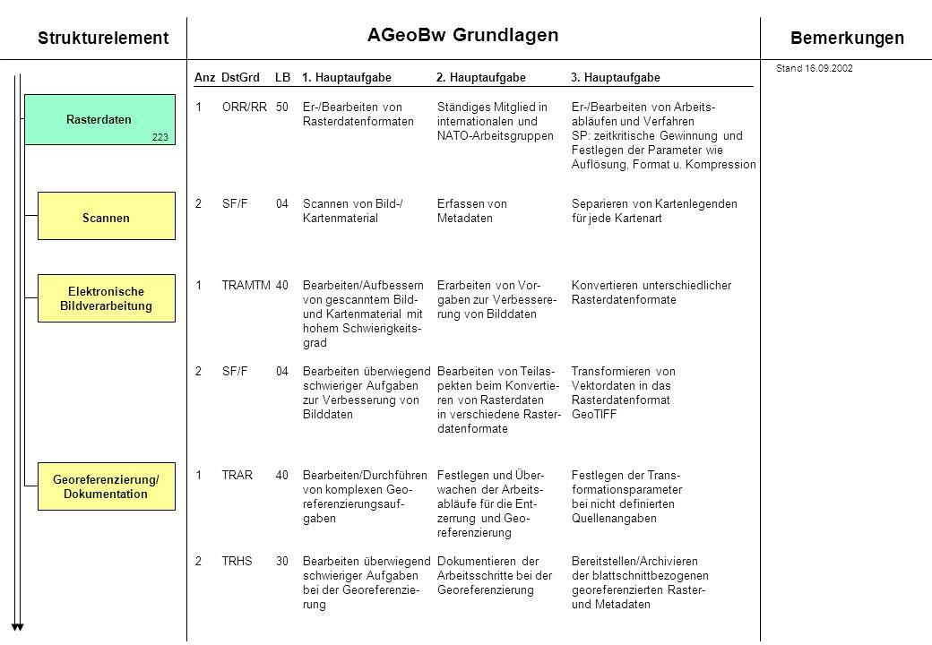 AGeoBw Grundlagen StrukturelementBemerkungen AnzDstGrdLB1. Hauptaufgabe 2. Hauptaufgabe3. Hauptaufgabe Rasterdaten 2SF/F04Scannen von Bild-/Erfassen v