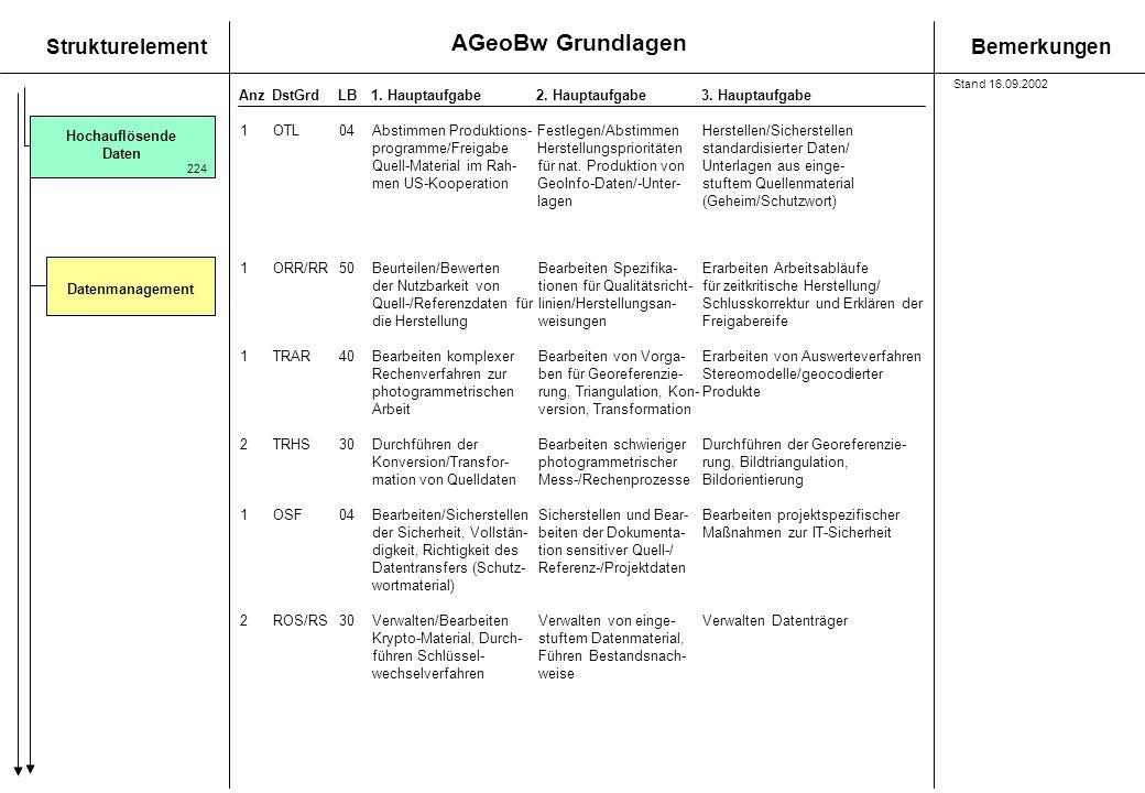 AGeoBw Grundlagen StrukturelementBemerkungen AnzDstGrdLB1. Hauptaufgabe 2. Hauptaufgabe3. Hauptaufgabe Hochauflösende Daten Datenmanagement 1OTL04Abst