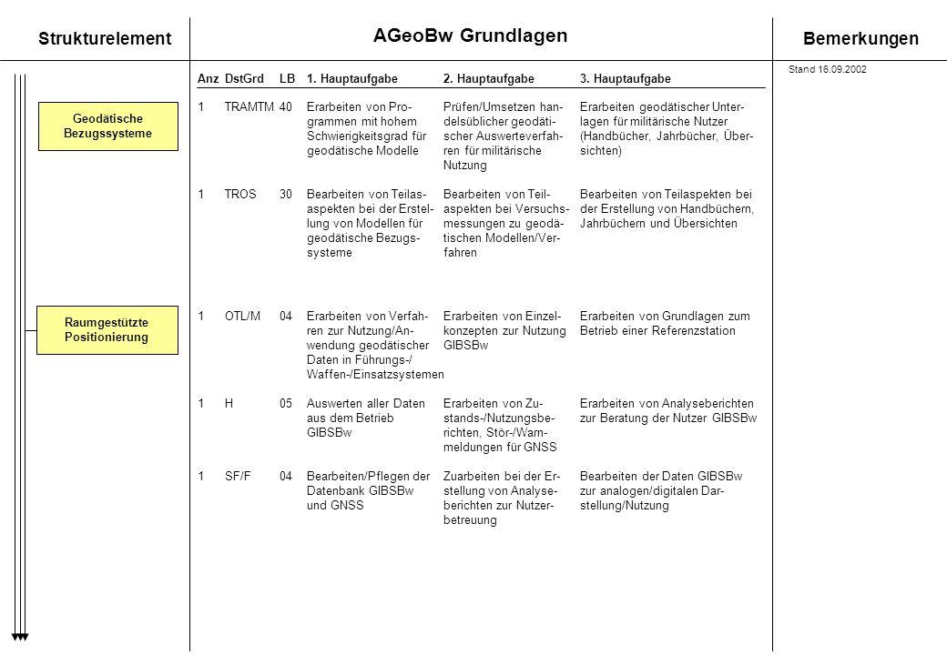 AGeoBw Grundlagen StrukturelementBemerkungen AnzDstGrdLB1. Hauptaufgabe 2. Hauptaufgabe3. Hauptaufgabe Geodätische Bezugssysteme 1TRAMTM40Erarbeiten v