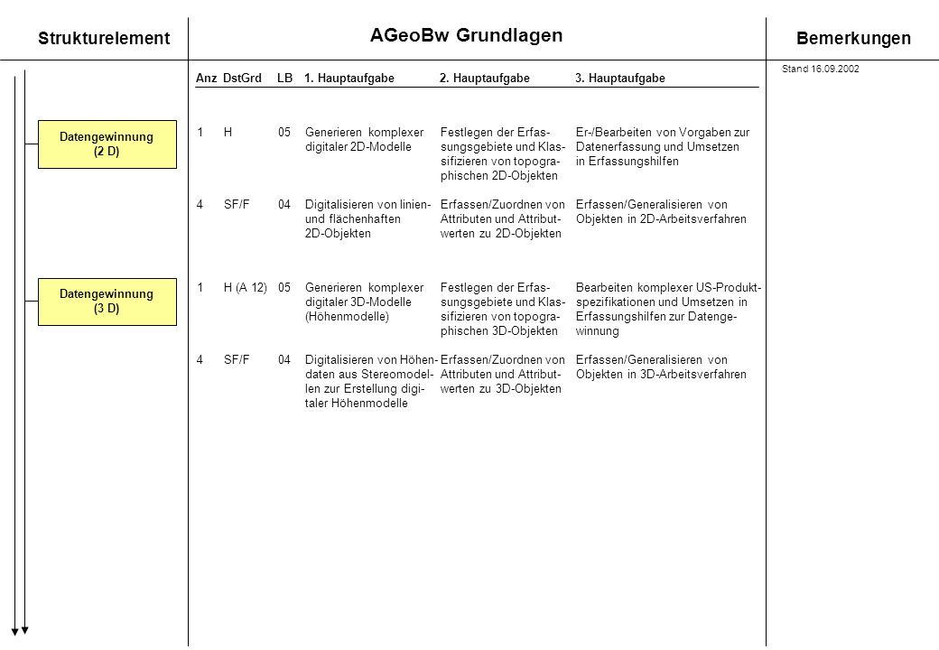 AGeoBw Grundlagen StrukturelementBemerkungen AnzDstGrdLB1. Hauptaufgabe 2. Hauptaufgabe3. Hauptaufgabe Datengewinnung (3 D) 1H (A 12)05Generieren komp