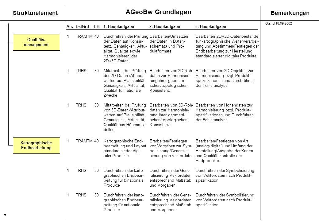 AGeoBw Grundlagen StrukturelementBemerkungen AnzDstGrdLB1. Hauptaufgabe 2. Hauptaufgabe3. Hauptaufgabe Kartographische Endbearbeitung 1TRAMTM40Durchfü
