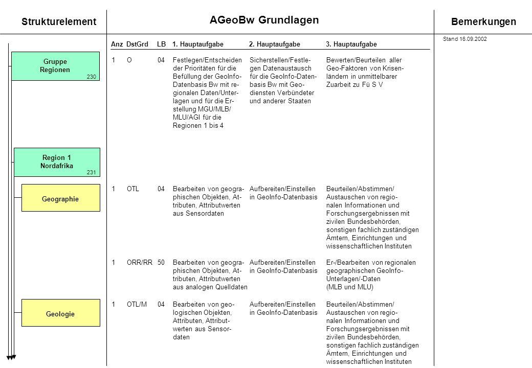 AGeoBw Grundlagen StrukturelementBemerkungen AnzDstGrdLB1. Hauptaufgabe 2. Hauptaufgabe3. Hauptaufgabe Region 1 Nordafrika 1O04Festlegen/EntscheidenSi