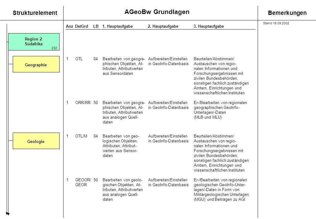 AGeoBw Grundlagen StrukturelementBemerkungen AnzDstGrdLB1. Hauptaufgabe 2. Hauptaufgabe3. Hauptaufgabe Region 2 Südafrika Geographie 1OTL04Bearbeiten
