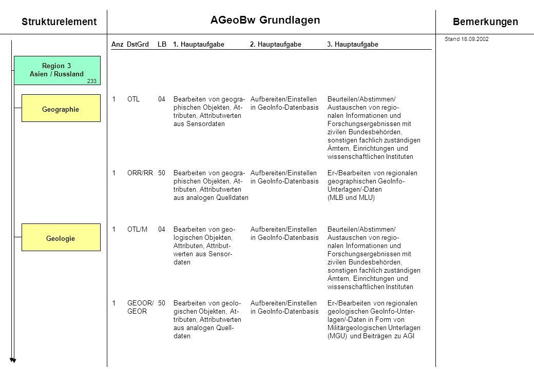AGeoBw Grundlagen StrukturelementBemerkungen AnzDstGrdLB1. Hauptaufgabe 2. Hauptaufgabe3. Hauptaufgabe Region 3 Asien / Russland Geographie 1OTL04Bear
