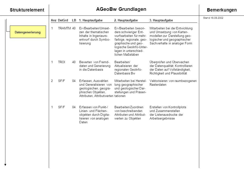 AGeoBw Grundlagen StrukturelementBemerkungen AnzDstGrdLB1. Hauptaufgabe 2. Hauptaufgabe3. Hauptaufgabe 1TRAMTM40Er-/Bearbeiten/Umset- Er-/Bearbeiten b