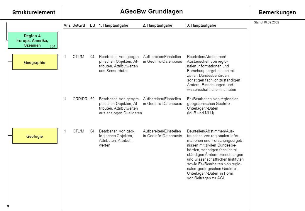 AGeoBw Grundlagen StrukturelementBemerkungen AnzDstGrdLB1. Hauptaufgabe 2. Hauptaufgabe3. Hauptaufgabe Region 4 Europa, Amerika, Ozeanien Geographie 1