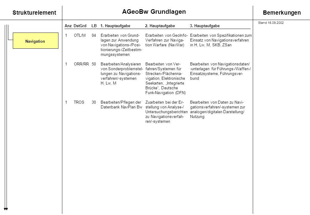 AGeoBw Grundlagen StrukturelementBemerkungen AnzDstGrdLB1. Hauptaufgabe 2. Hauptaufgabe3. Hauptaufgabe Navigation 1OTL/M04Erarbeiten von Grund-Erarbei