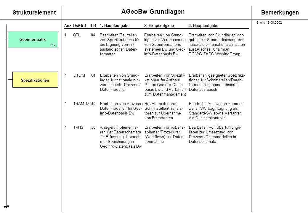 AGeoBw Grundlagen StrukturelementBemerkungen AnzDstGrdLB1. Hauptaufgabe 2. Hauptaufgabe3. Hauptaufgabe GeoinformatikSpezifikationen 1OTL04Bearbeiten/B