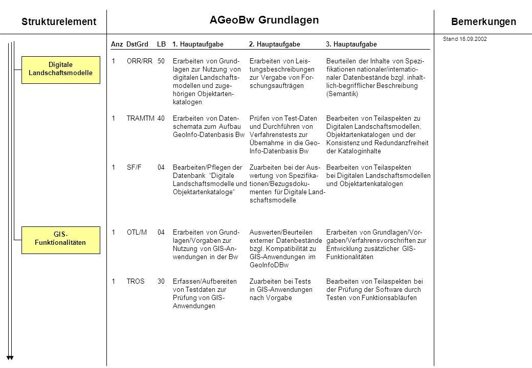 AGeoBw Grundlagen StrukturelementBemerkungen AnzDstGrdLB1. Hauptaufgabe 2. Hauptaufgabe3. Hauptaufgabe GIS- Funktionalitäten Digitale Landschaftsmodel