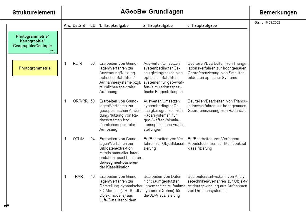 AGeoBw Grundlagen StrukturelementBemerkungen AnzDstGrdLB1. Hauptaufgabe 2. Hauptaufgabe3. Hauptaufgabe Photogrammetrie/ Kartographie/ Geographie/Geolo