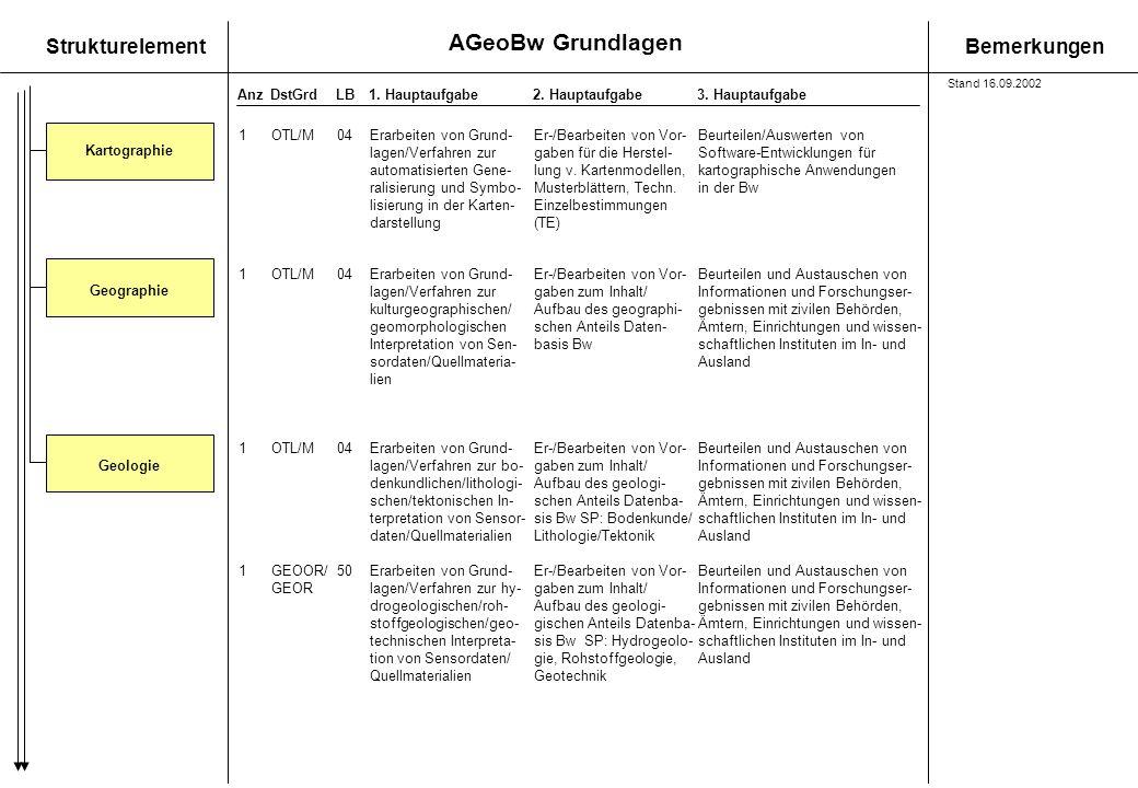 AGeoBw Grundlagen StrukturelementBemerkungen AnzDstGrdLB1. Hauptaufgabe 2. Hauptaufgabe3. Hauptaufgabe GeologieGeographie 1OTL/M04 Erarbeiten von Grun