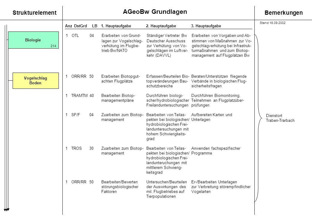 AGeoBw Grundlagen StrukturelementBemerkungen AnzDstGrdLB1. Hauptaufgabe 2. Hauptaufgabe3. Hauptaufgabe Biologie Vogelschlag Boden 1OTL04Erarbeiten von