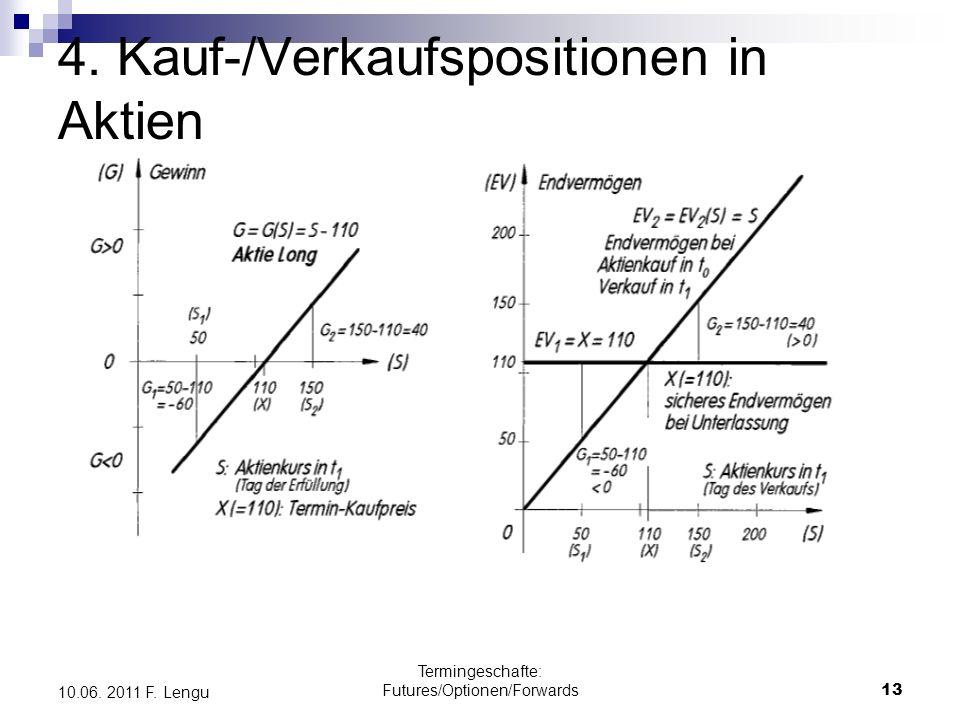 Termingeschafte: Futures/Optionen/Forwards13 10.06. 2011 F. Lengu 4. Kauf-/Verkaufspositionen in Aktien